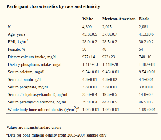Vitamin D Levels By Race- Table from NIH website