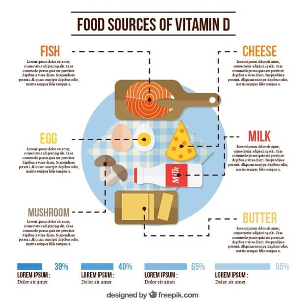 Vitamin D Importance in Dealing With Covid-19